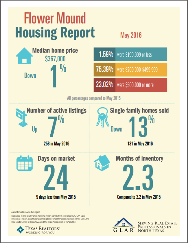 Flower Mound TX - May 2016 - Housing Report