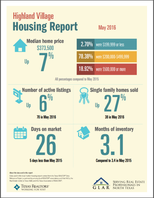 Highland Village TX - May 2016 - Housing Report