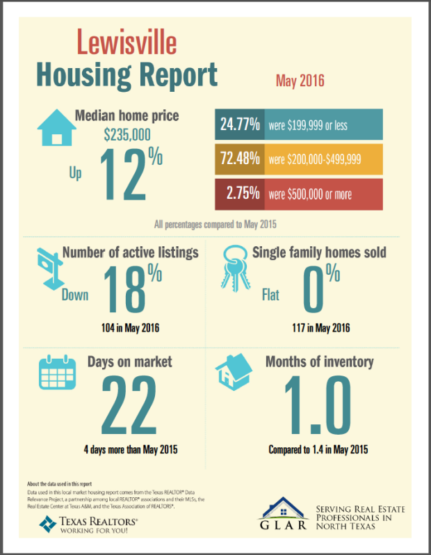 Lewisville TX - May 2016 - Housing Report